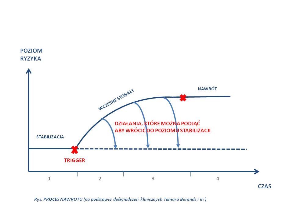 4-etapy-procesu-nawrotu-trigger